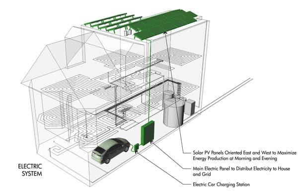 Zero Energy House-Levy Art & Architecture-26-1 Kindesign