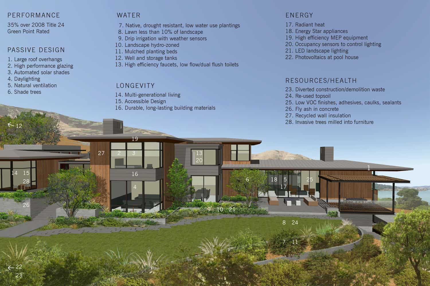 contemporary-home-sustainability-plan