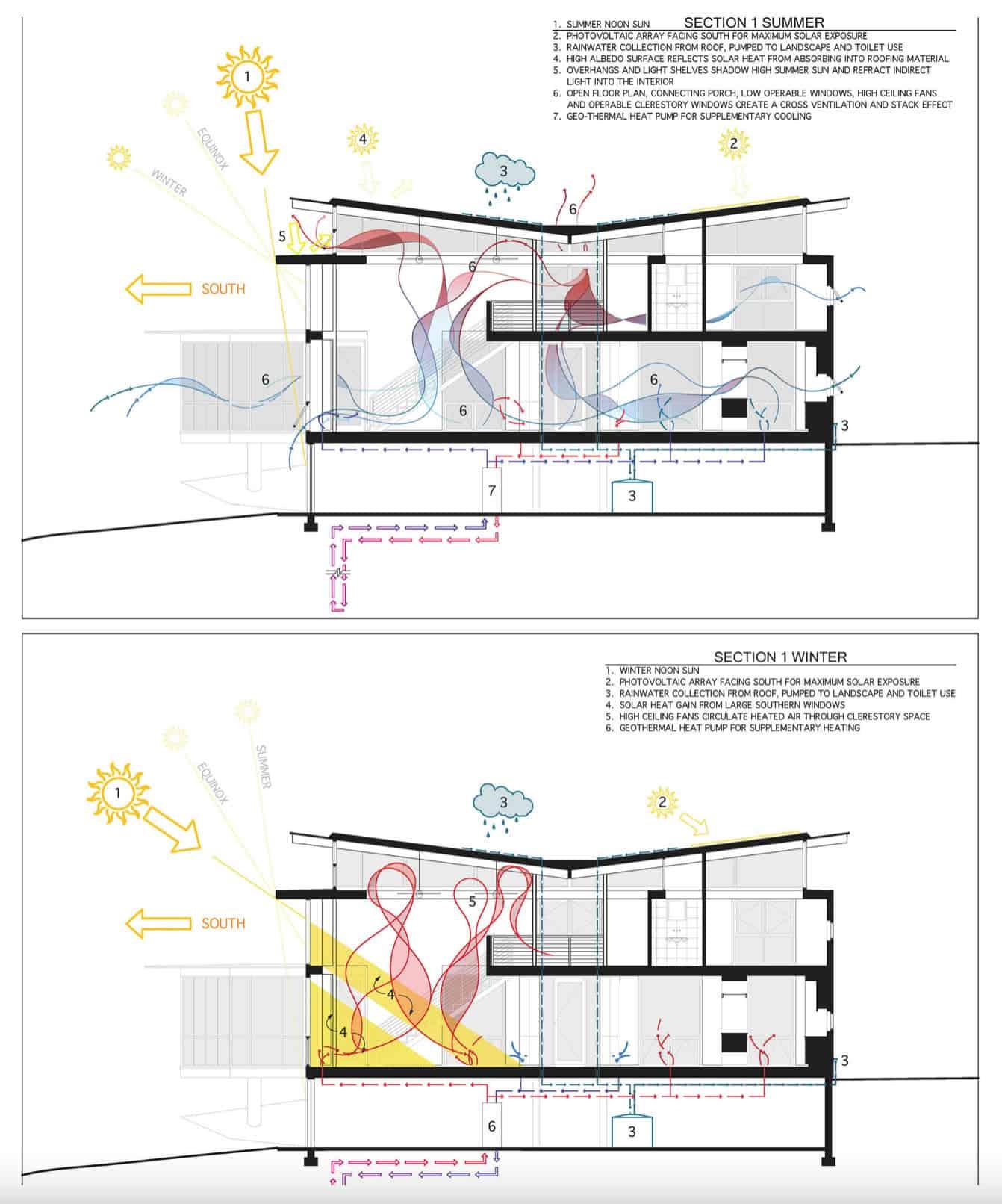 plan-presjek kuće-leed-platine-certificirane-modernističke-kuće