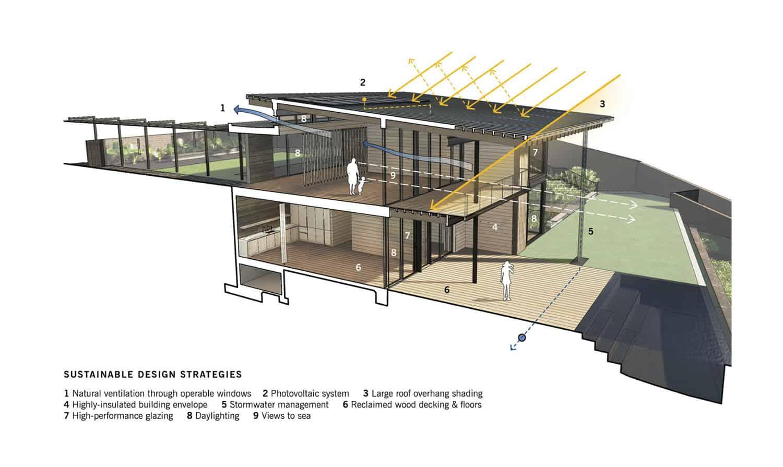 suvremena-kuća-plaža-održivi-dizajn-strategije-dijagram