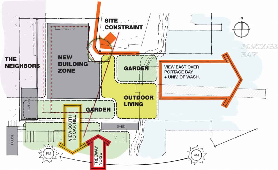 dijagram moderne-rive-kuće